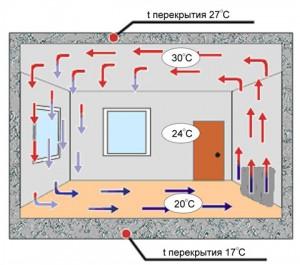 Принцип-работы-конвекторного обогревателя