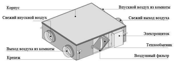 Схема рекуператора Gree