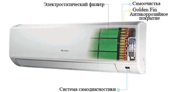 кондиционеры Грии классик в разрезе